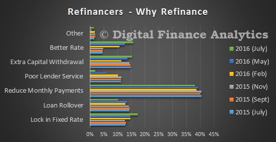 DFA-Survey-Jul-2016---Refinance