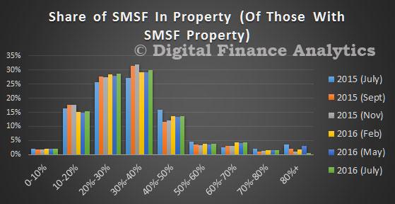 DFA-Survey-Jul-2016---SMSF-Share