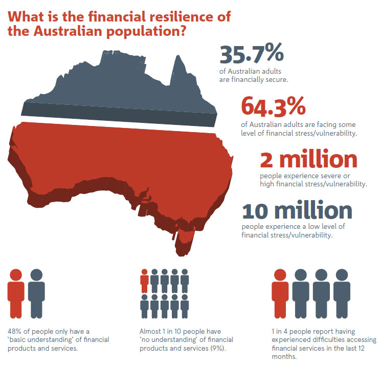 Financial-Resilience