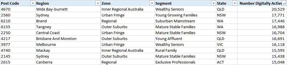10-digital-suburbs
