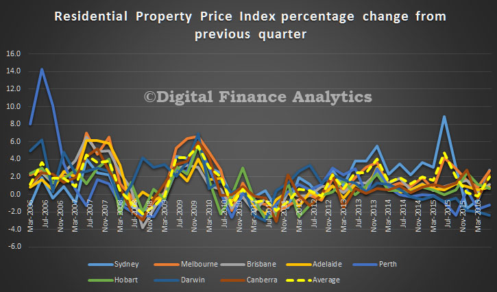 abs-june-2016-house-prices-trend