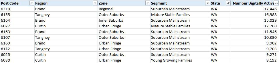 digital-suburbs-wa