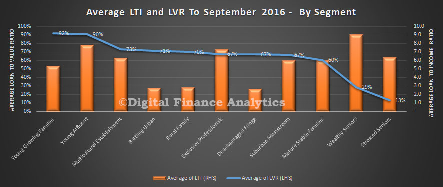 lti-and-lvr-by-segment