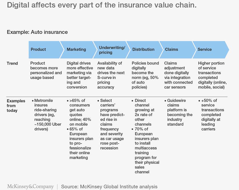 McKinsey-Insurance-VC