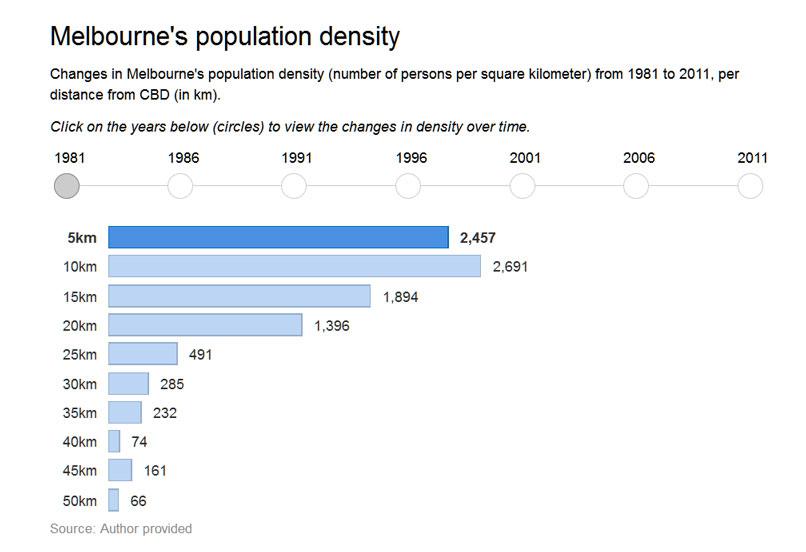 melbourne-density
