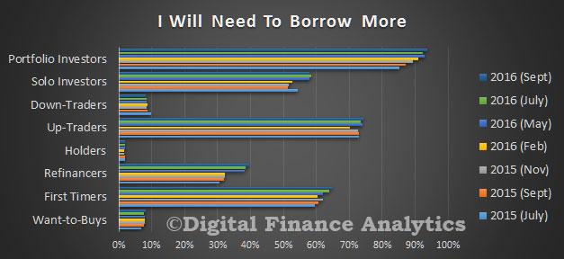 survey-sep-2016-borrow