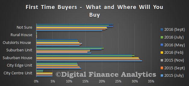 survey-sep-2016-ftb-buy