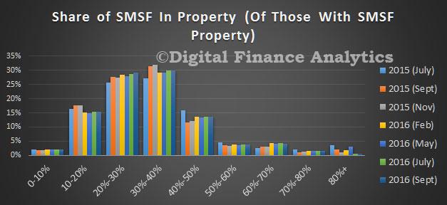 survey-sep-2016-smsf-dist