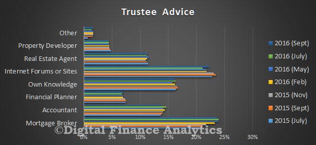 survey-sep-2016-trustee-advice