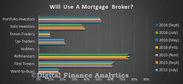 survey-sep-2016-use-broker