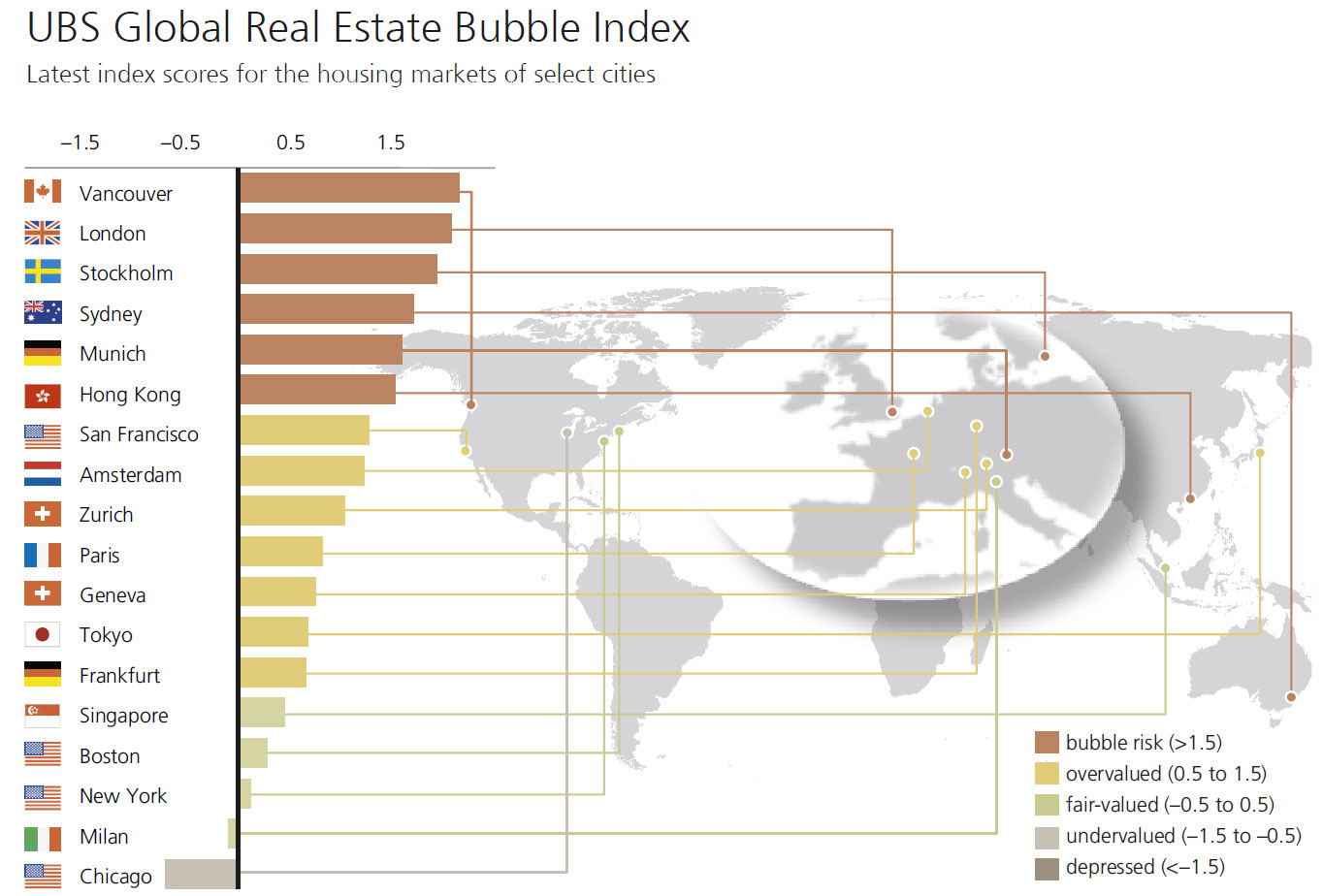 ubs-bubble