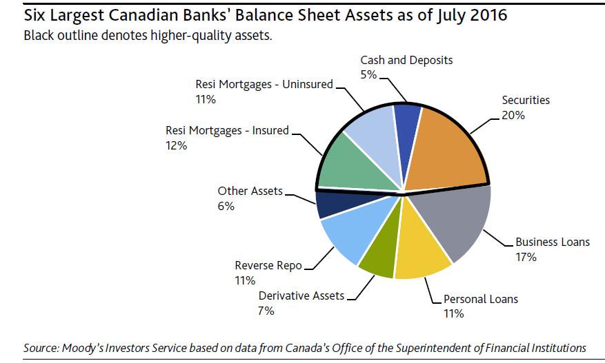 canadian-mortgage-banks