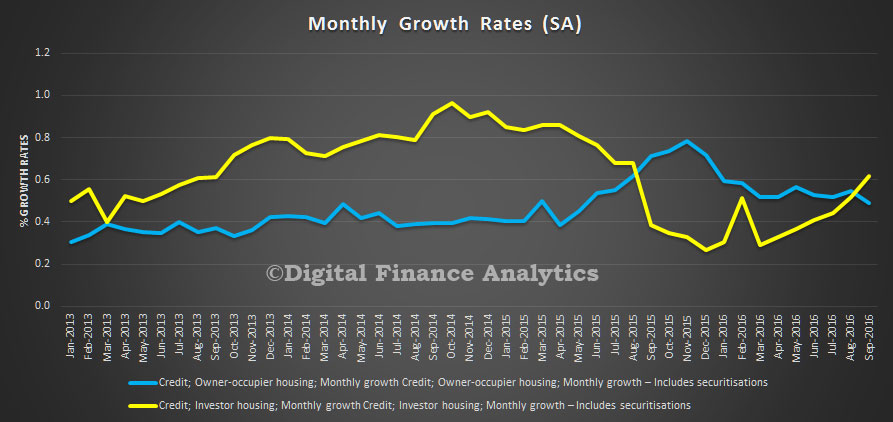 rba-aggregates-sep-2016-monthly-growth