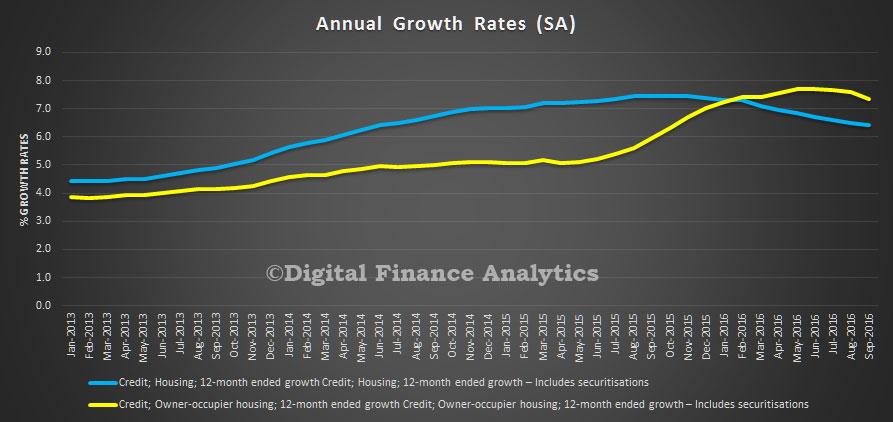 rba-aggregates-sep-2016-annual-growth