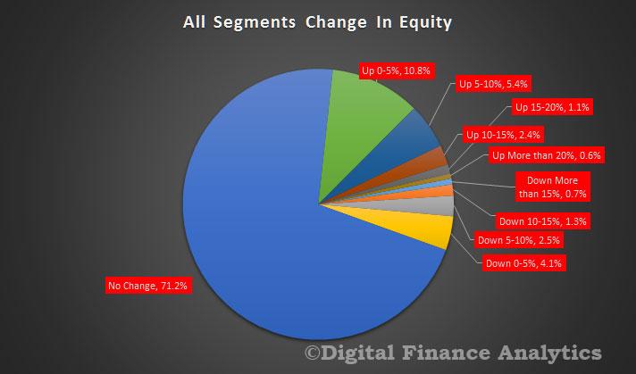 refinance-equity-change