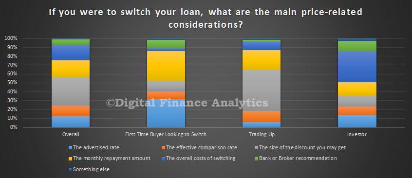 refinance-price-drivers