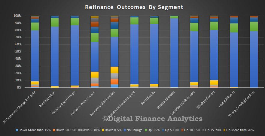 refinance-segment-equity