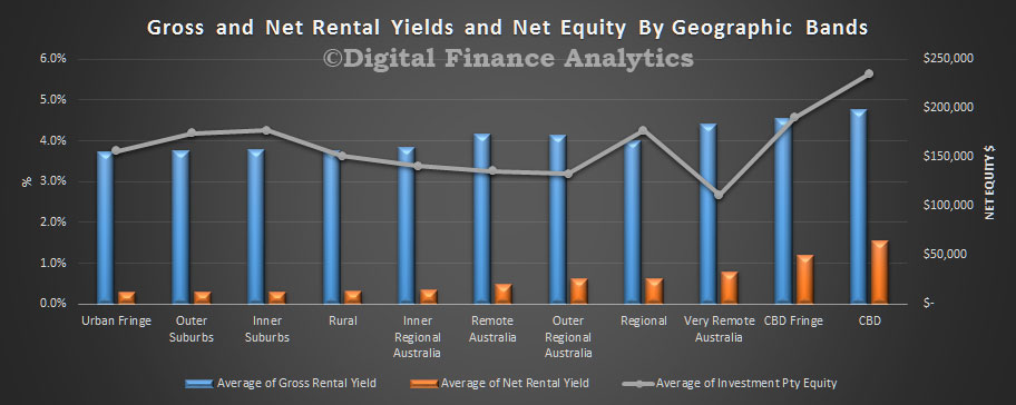 rental-yield-oct-2016-geog