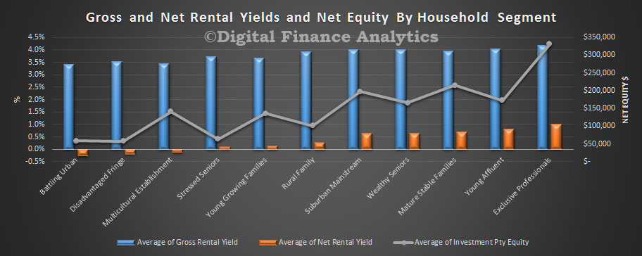 rental-yield-oct-2016-household-segments