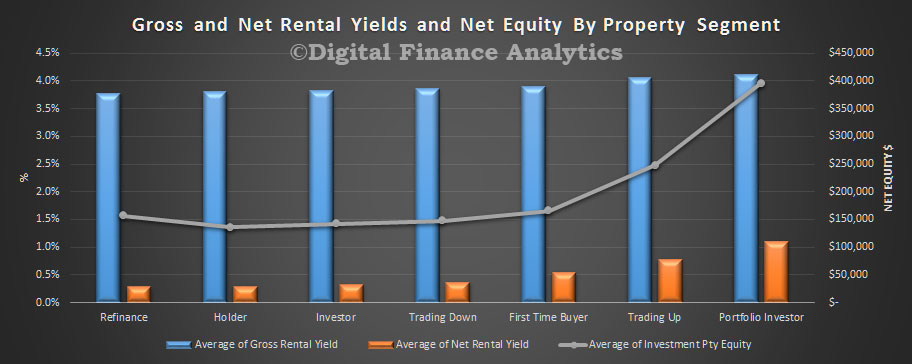 rental-yield-oct-2016-property-segment