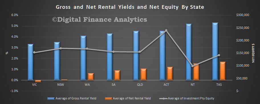 rental-yield-oct-2016-states