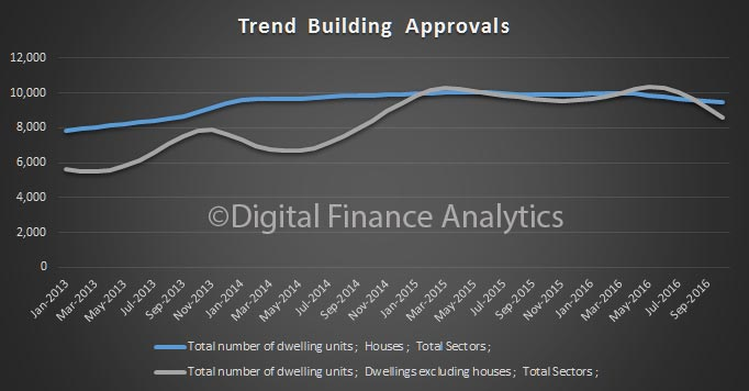 building-approvals-oct16