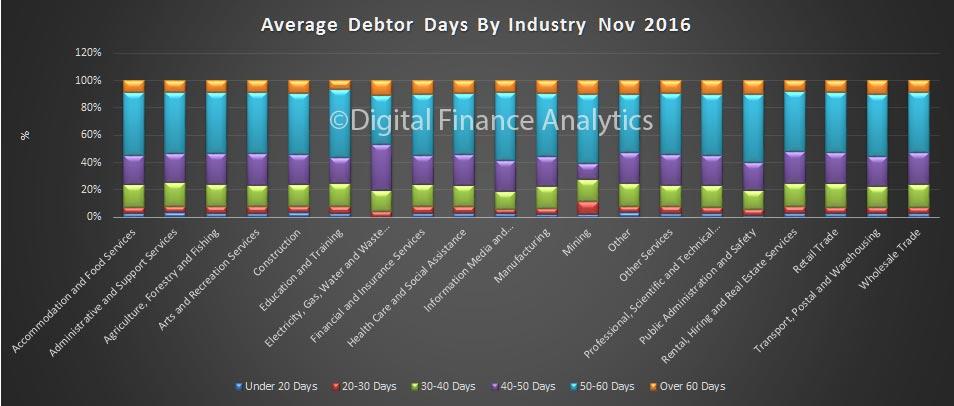 debtor-days