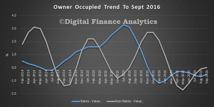 housing-sept-2016-bank-v-non-bank-trend