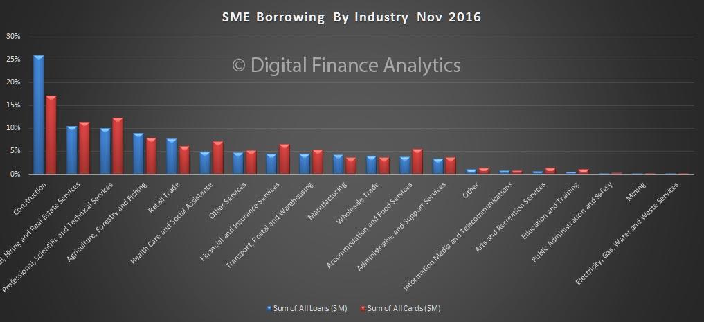 sme-nov-2016-borrowing