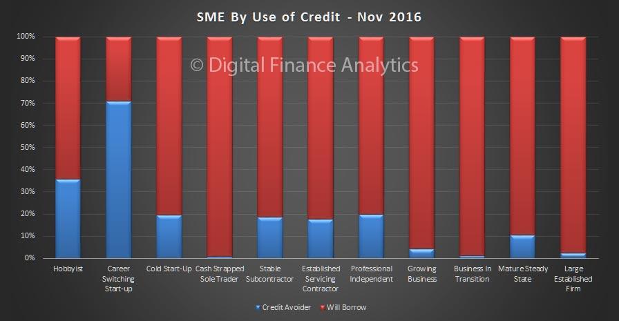 sme-nov-2016-credit-use