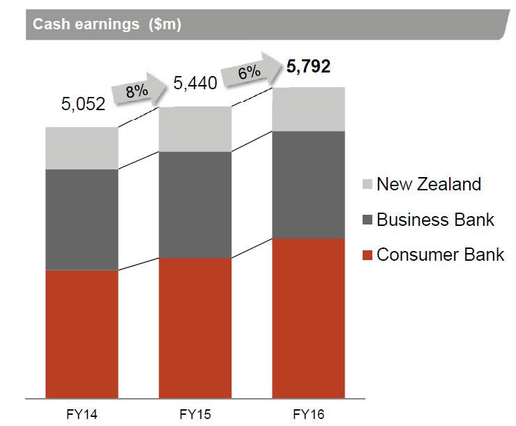 wbc-fy16-earnings