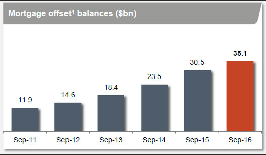 wbc-fy16-offsets