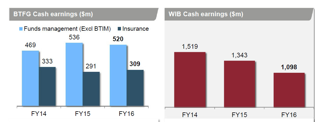 wbc-fy16-wealthibearnings
