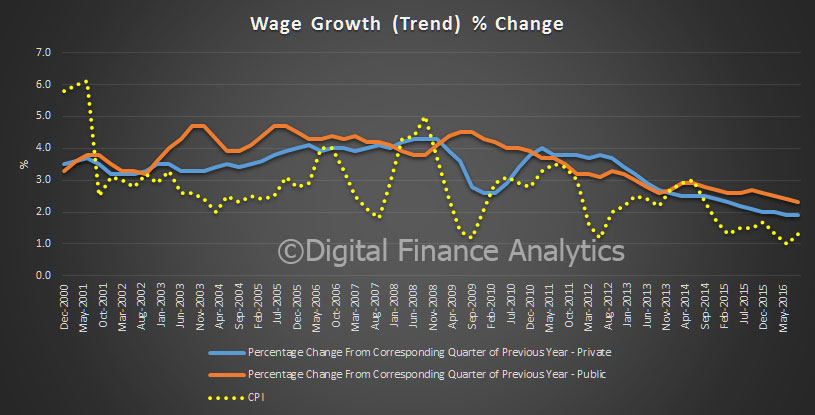 wages-cpi-sep-2016