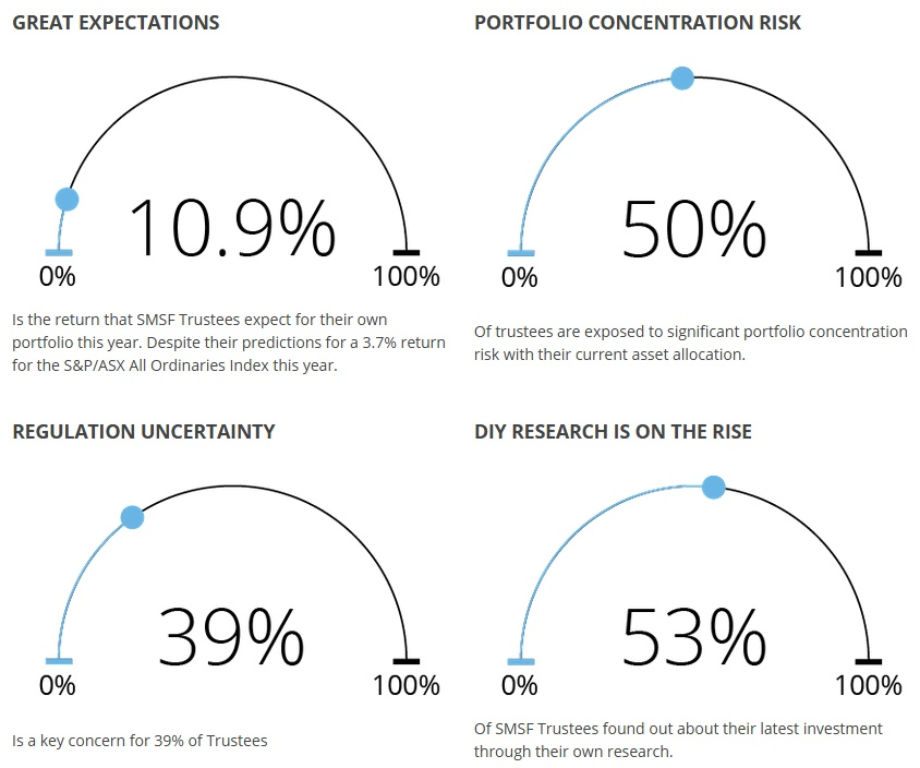 Smsf investment strategy diversification