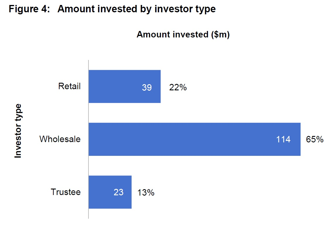 Snapshot of Marketplace Lending in Australia – Digital ...
