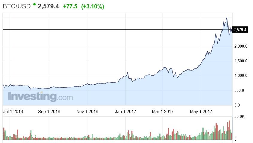Au cours d'une période de 90 jours, l'éther a été traité deux fois plus rapidement que Bitcoin à la fin de 2017 lorsqu'il s'est écrasé à environ 35% de sa valeur maximale