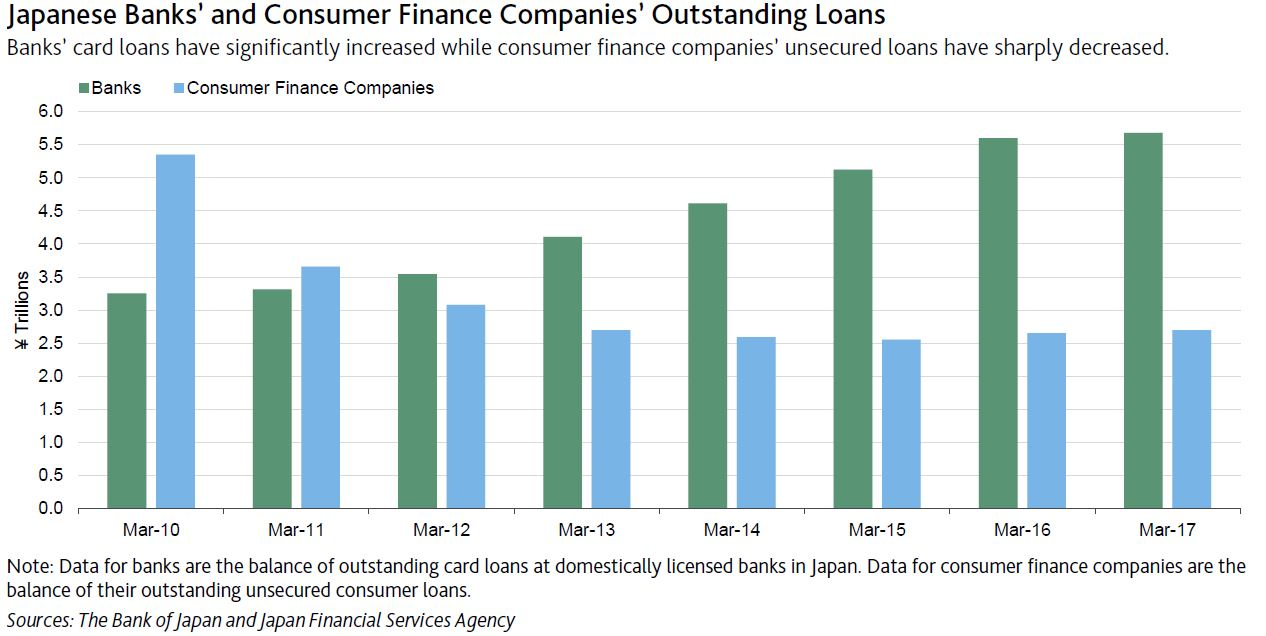 Japanese banks voluntary curb on credit card loans digital credit card lending is riskier than secured lending but because the size of each credit card loan is small risks from the business are easily manageable reheart Choice Image